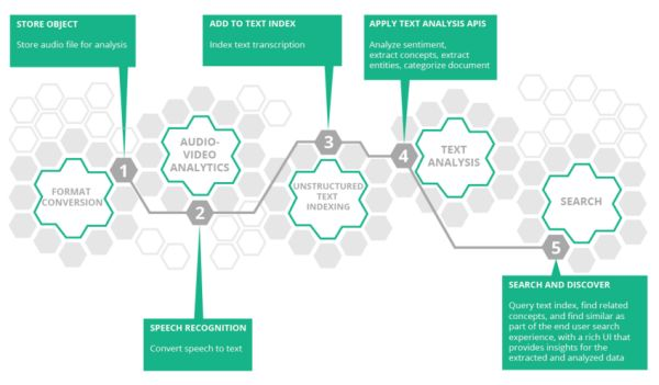 HPE API Overview