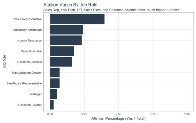 Using Machine Learning to Predict and Explain Employee Attrition