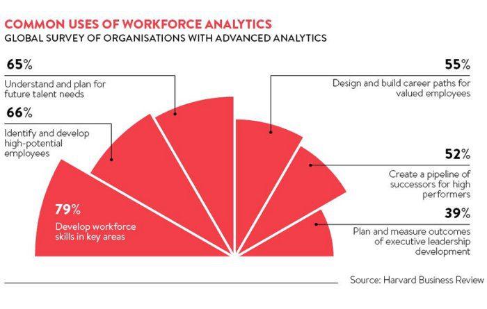 Common uses of workforce analytics
