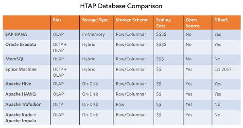 htap comparison table