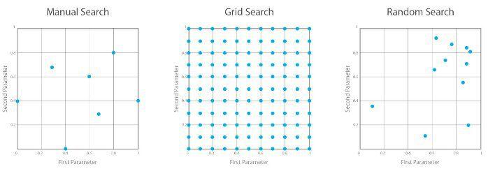 Hyper-parameter search techniques