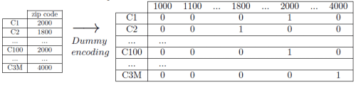 KDnuggets Data Mining Tip: How to Use High-cardinality Attributes in a Predictive Model