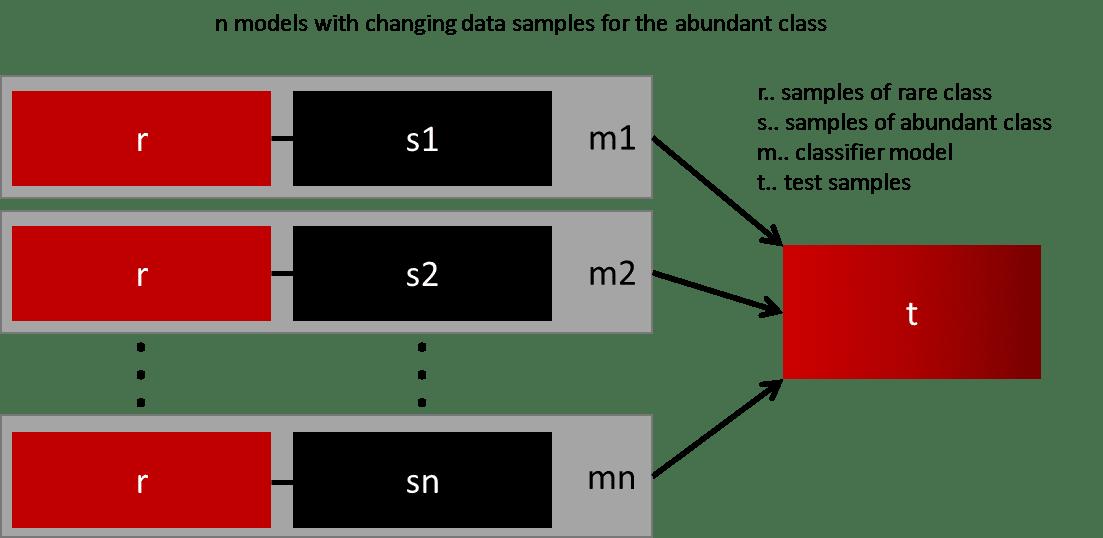 Imbalanced data image