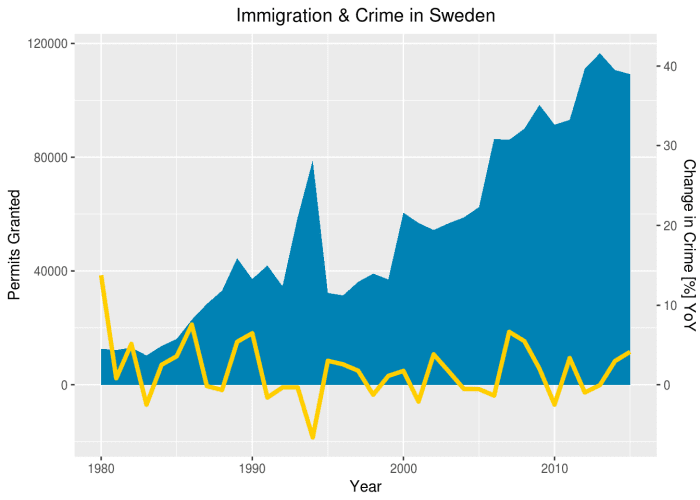 Immigration and crime in Sweden