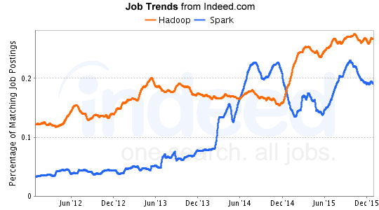Hadoop vs Spark job trends