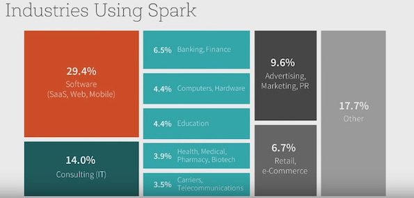 industries-adoptation-apache-spark-2015