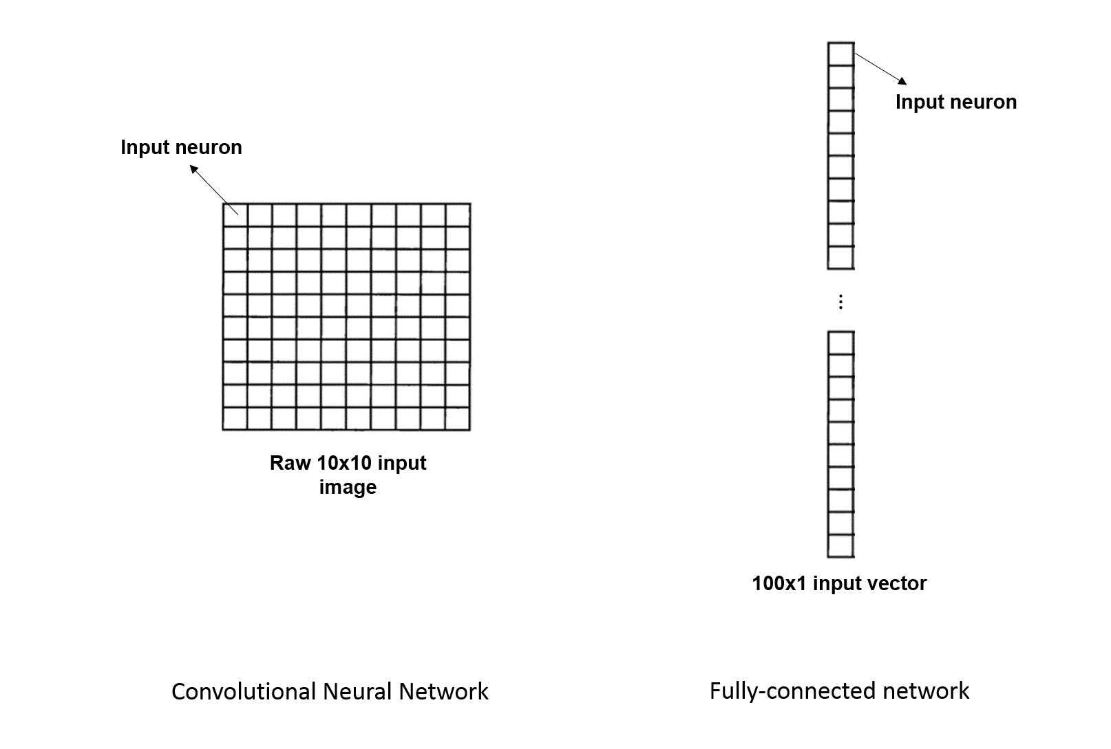 Understanding Deep Convolutional Neural Networks with a practical