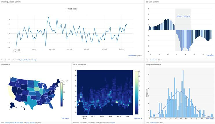 Interactive data visualizations