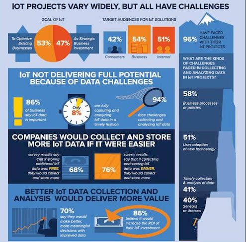 IoT projects and Big Data