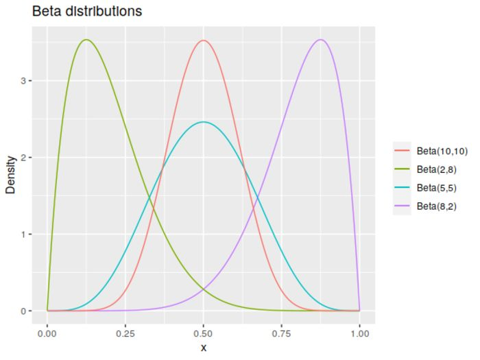 Example beta distributions.