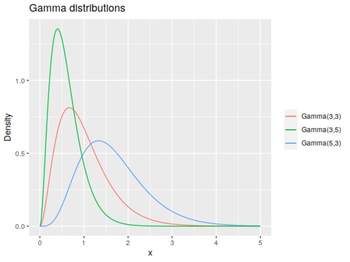 Example gamma distributions.