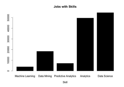 Jobs and Skills in ML