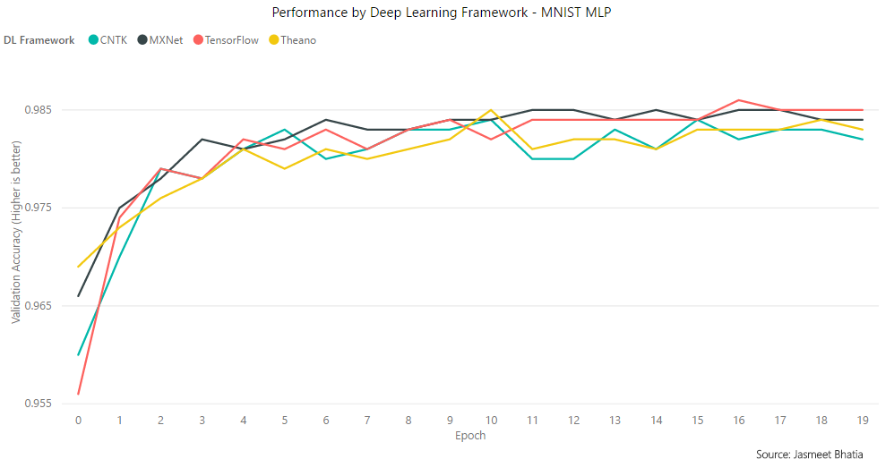 The Search for the Fastest Keras Deep Learning Backend