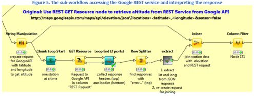 KNIME REST Google API workflow