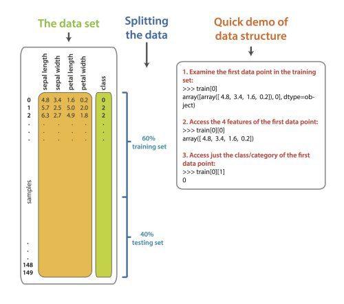 Splitting the iris dataset