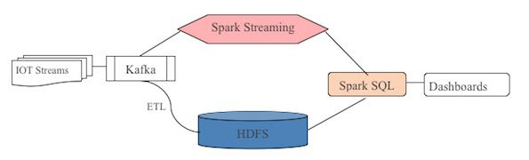 Spark SQL for Real-Time Analytics