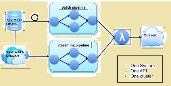 Fast Big Data: Apache Flink vs Apache Spark for Streaming Data