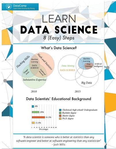 KDnuggets Learn Data Science in 8 (Easy) Steps