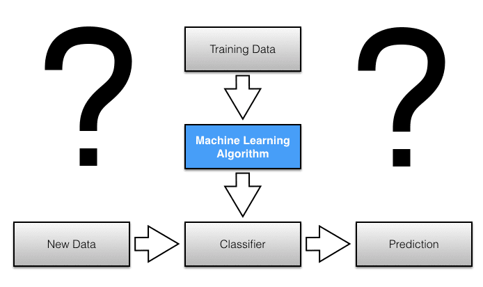 Machine learning header