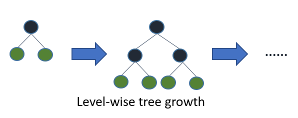 LightGBM: A Highly-Efficient Gradient Boosting Decision Tree - KDnuggets