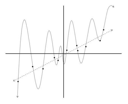 linear vs polynomial, few points