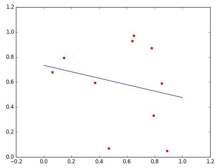 Linear regression plot