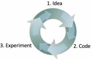 Machine Learning Iterative Process