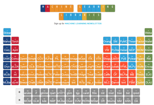 Machine Learning Periodic Table