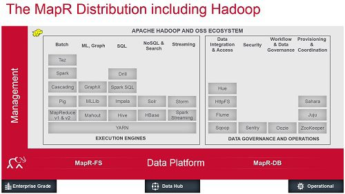 mapr-distribution-including-hadoop