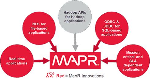 MapR Innovations