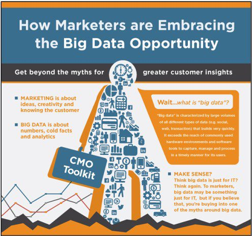 Marketers Big Data Opportunity