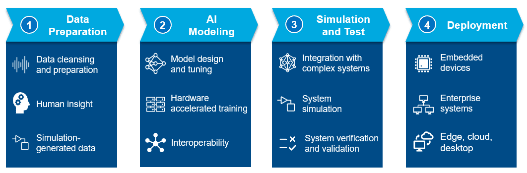 AI Is More Than a Model: Four Steps to Complete Workflow Success
