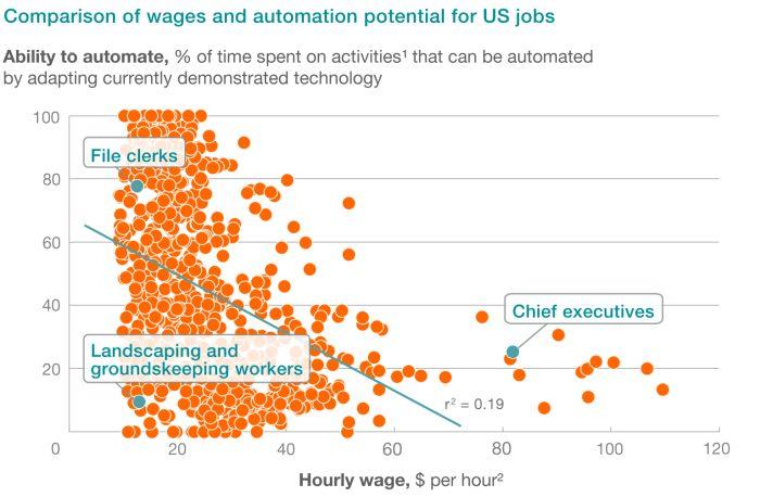 Job automatability
