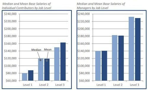 Median and mean salaries
