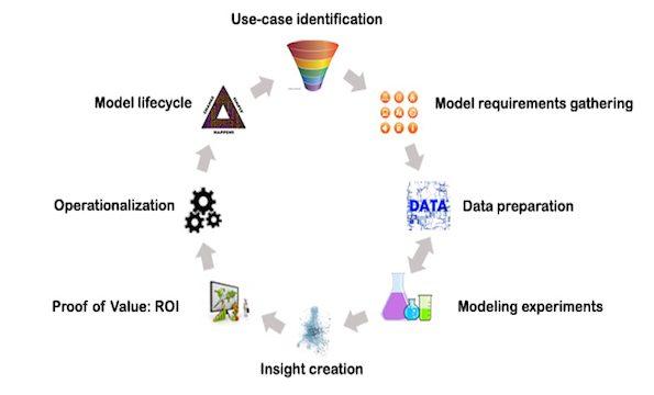 New Standard Methodology for Analytical Models