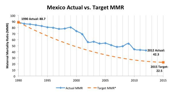mexico-actual-vs-targeted-mmr