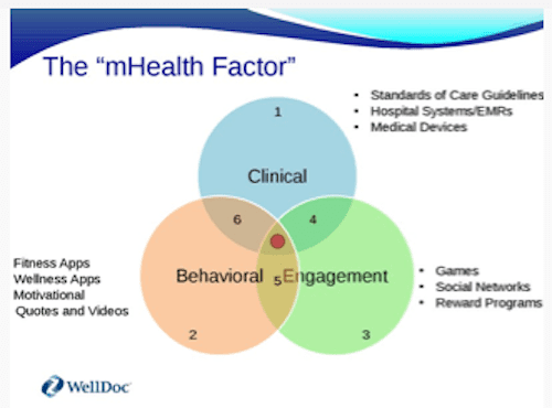 mHealth Factors
