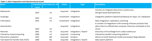 Microsoft data integration assets