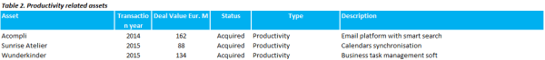 Microsoft productivity related assets