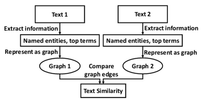 A Graph-based Text Similarity Method with Named Entity Information in NLP