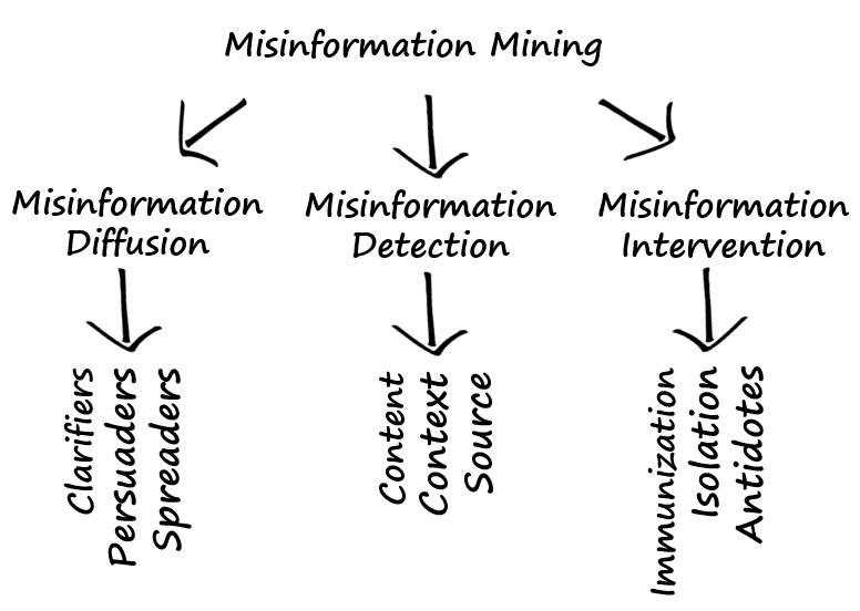 Misinformation mining