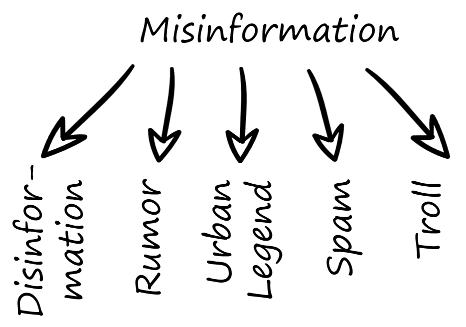 KDnuggets Misinformation Key Terms, Explained