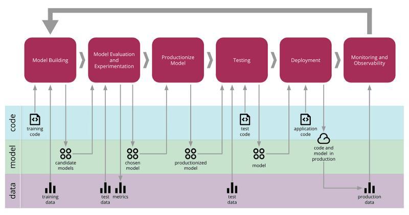 MLOps: Model Monitoring 101