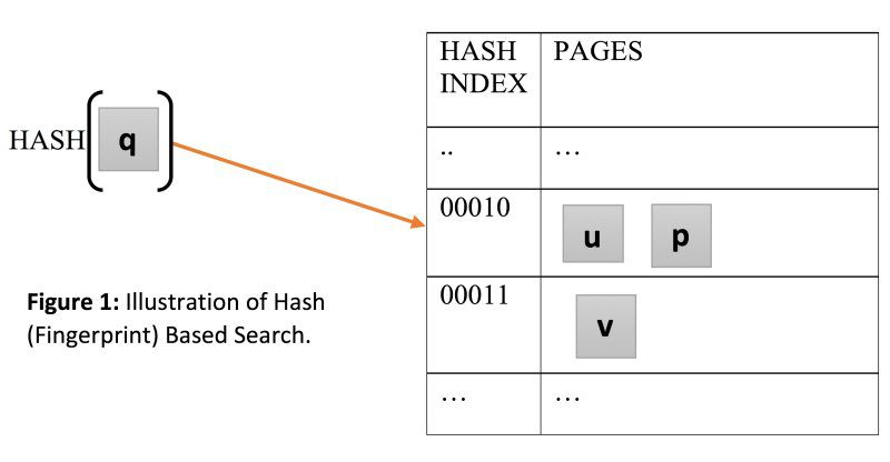 Hash based search
