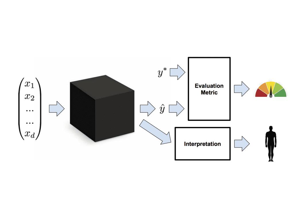 model-metric-interpretation