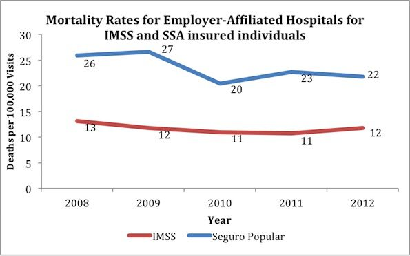 mortality-rate-hospital-imss-ssa