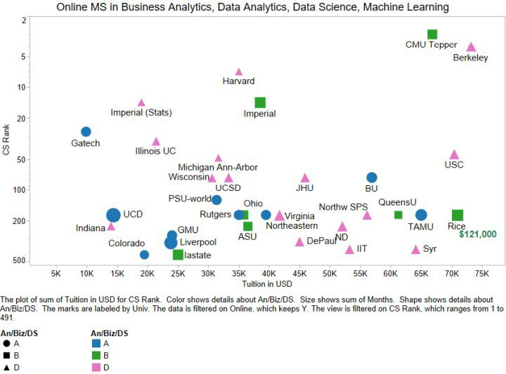 Top Online Masters In Analytics Business Analytics Data Science Updated