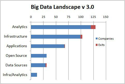 mturck-big-data-landscape-v30-categories