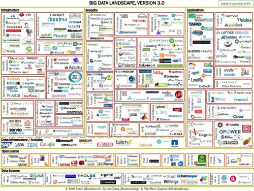 Big Data Landscape analyzed