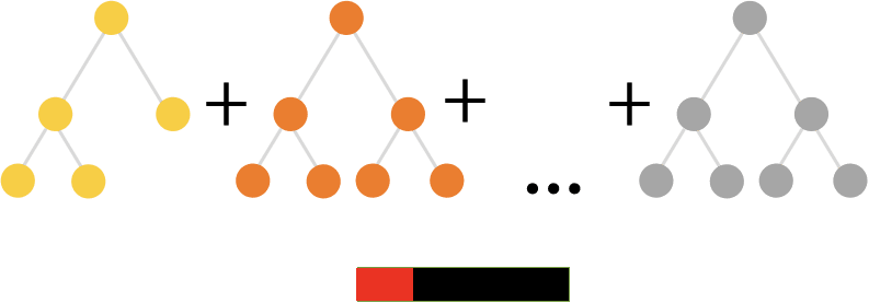 Fast Gradient Boosting with CatBoost